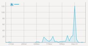 tuits_calella25n (gràfica)